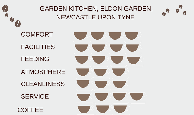 ratings-garden-kitchen